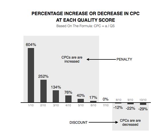 Начиная с показателя качества 5, наценка начинает падать, а при показателе 8 и выше система дает рекламодателям «скидку» на цену за клик. Если держать Quality score на уровне 9-10 баллов, то СРС будет на 22-29 % ниже, чем у остальных рекламодателей при прочих равных