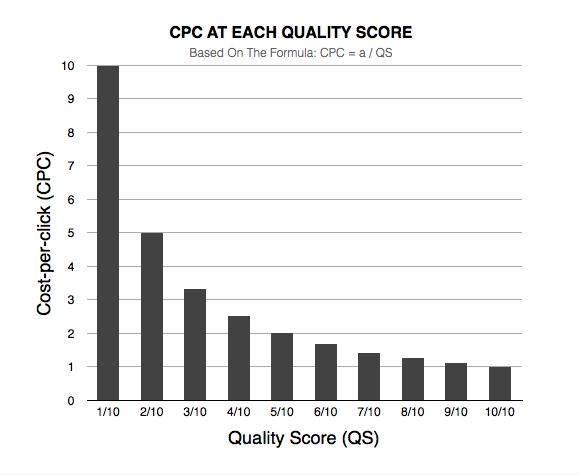 Взаимосвязь СРС и показателя качества
