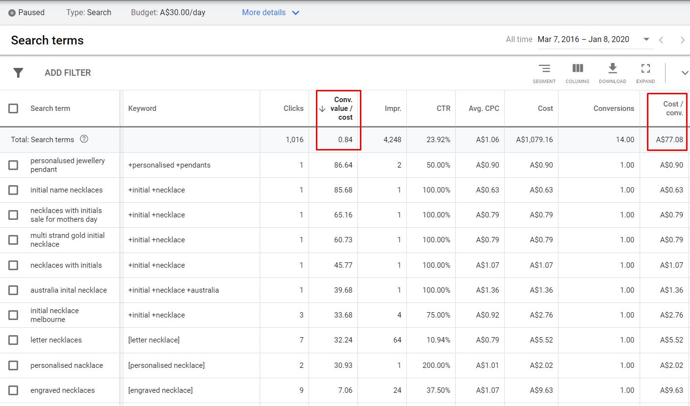 Результаты после оптимизации текущей поисковой кампании