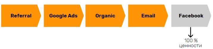 Схема атрибуции по последнему клику
