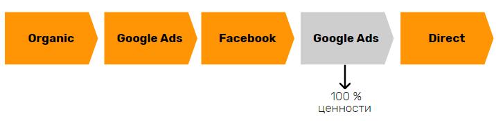 Схема атрибуции последнего непрямого взаимодействия