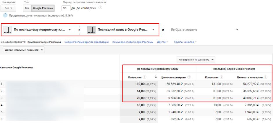 Сравнение модели по последнему непрямому клику и последний клик в Google Рекламе