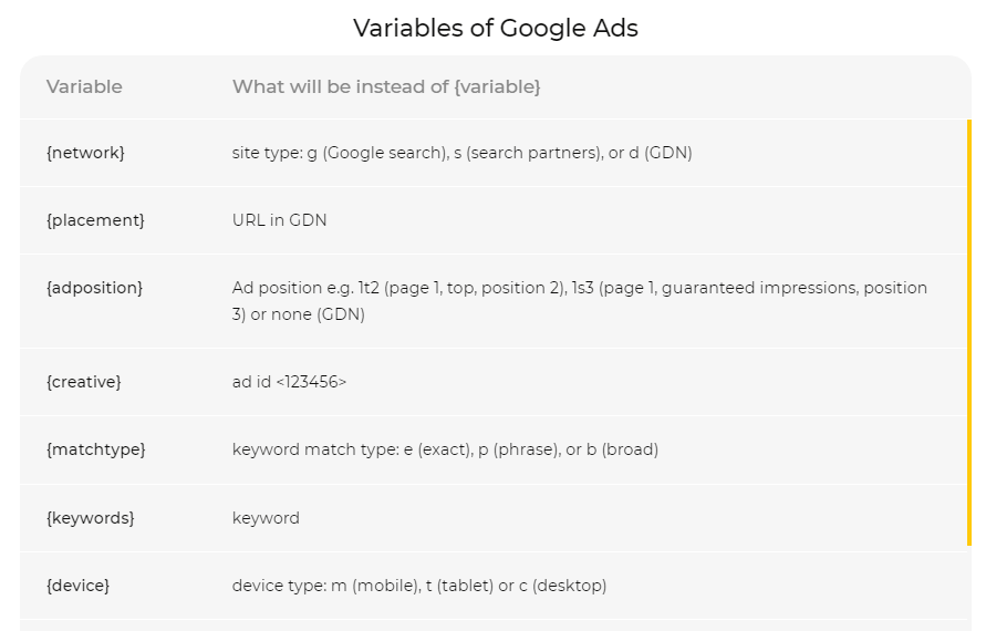 UTM variables for Google Ads in Komondor PPC Software