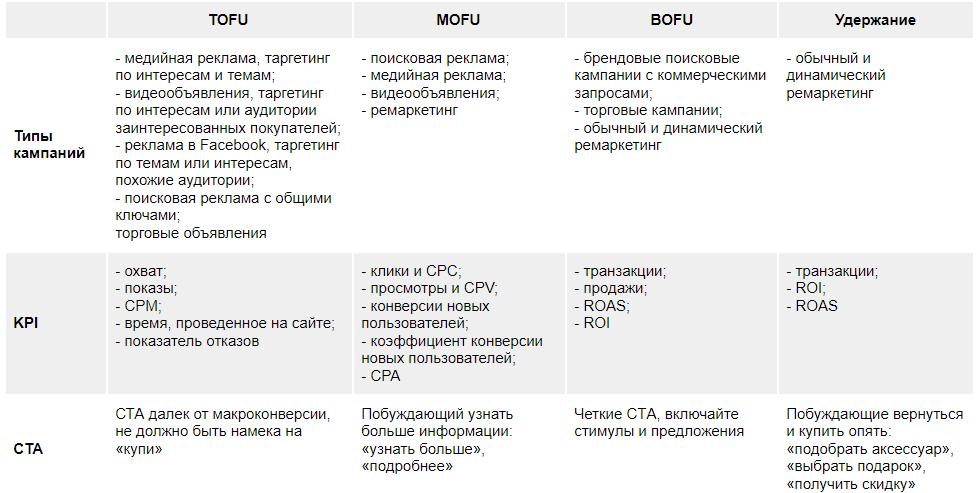 Стратегии РРС на разных этапах воронки