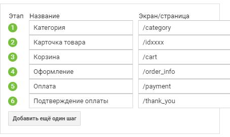 Этапы покупки