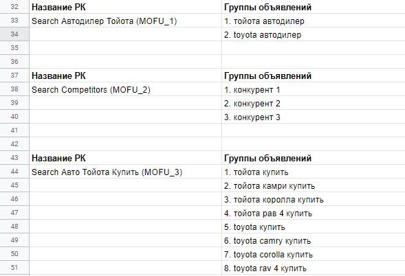 Структура аккаунта и группы объявлений