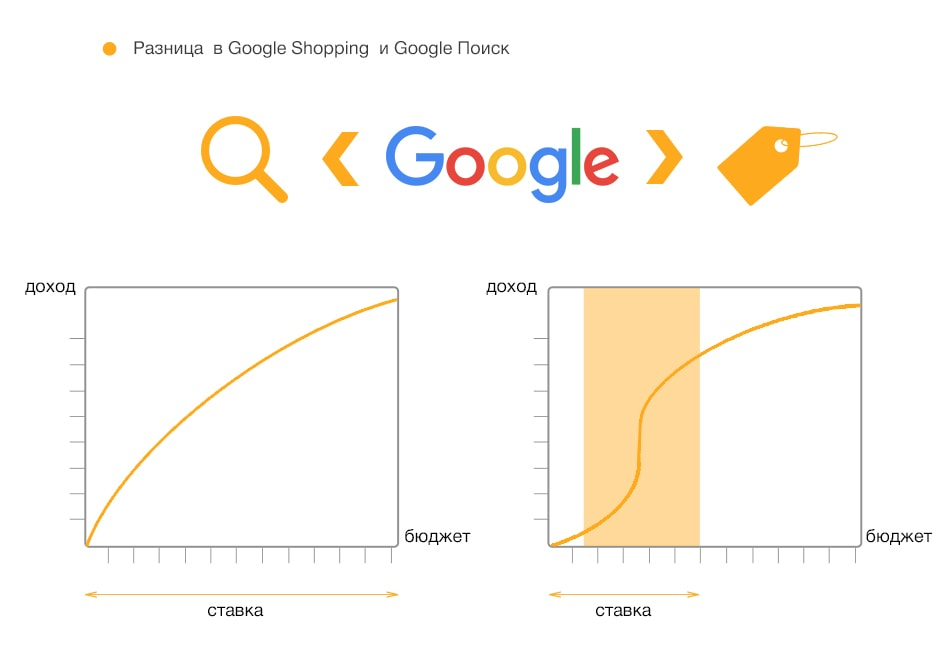 Разница в Google Shopping и Google Поиске