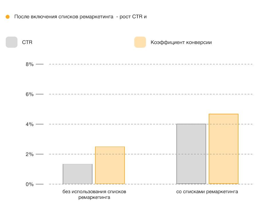 Рост CTR после добавления списков ремаркетинга