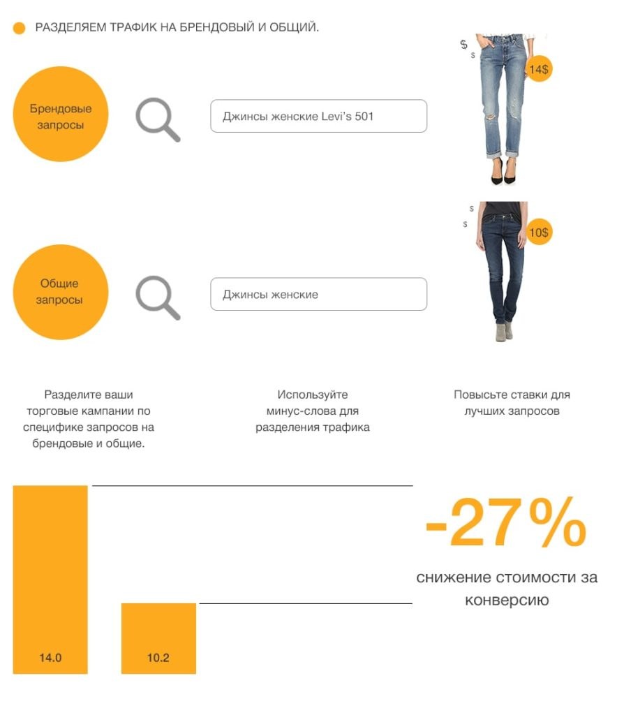Результат структуры Google Shopping на основе биддинга на уровне запросов