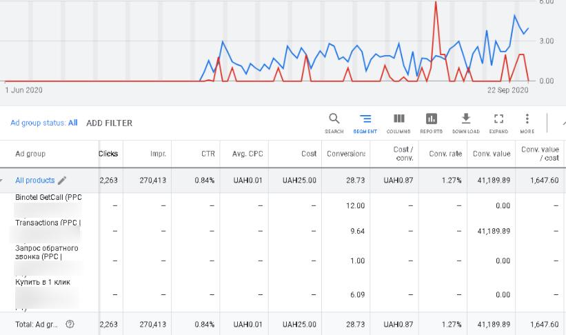 Центовый трафик в Google Shopping