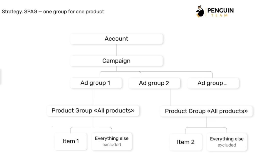 SPAG: одна група під один продукт в Google Shopping