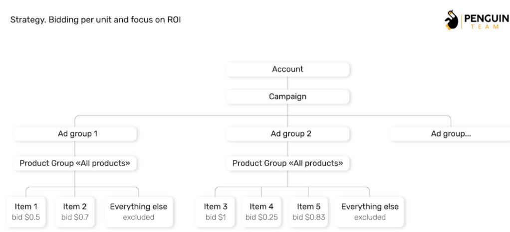 Стратегія призначення ставок по продукту і орієнтиром на ROI в Google Shopping