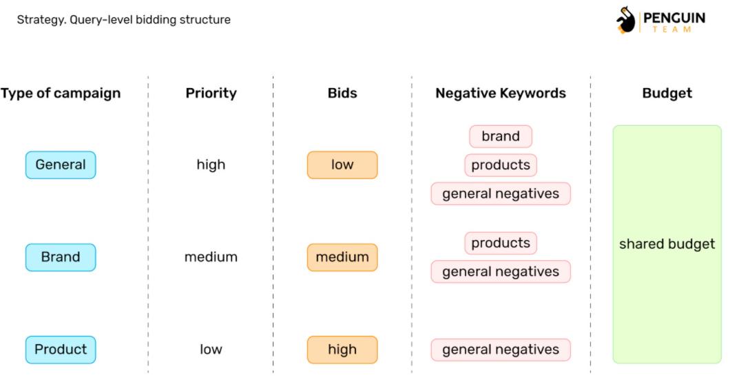 Структура на основі біддінг на рівні запитів в Google Shopping