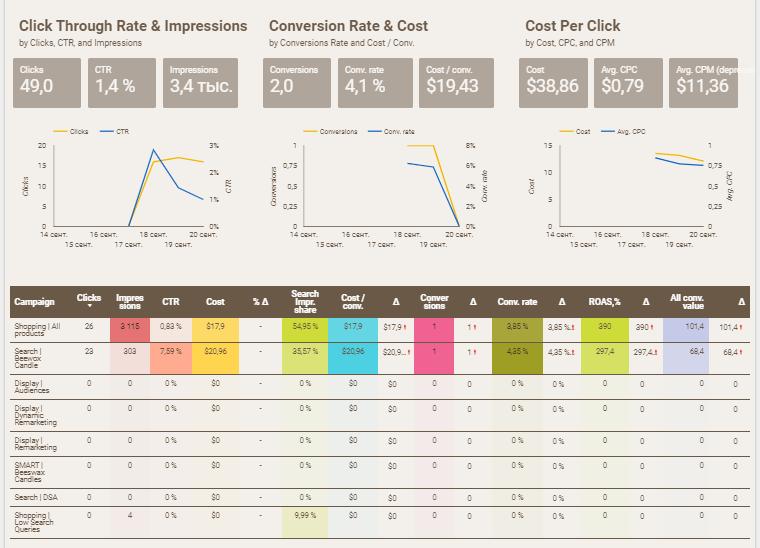 Отчет в Google Data Studio