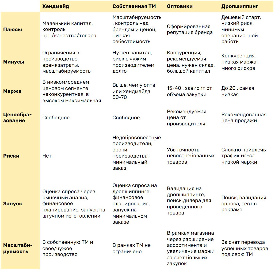Сравнительная таблица моделей бизнеса
