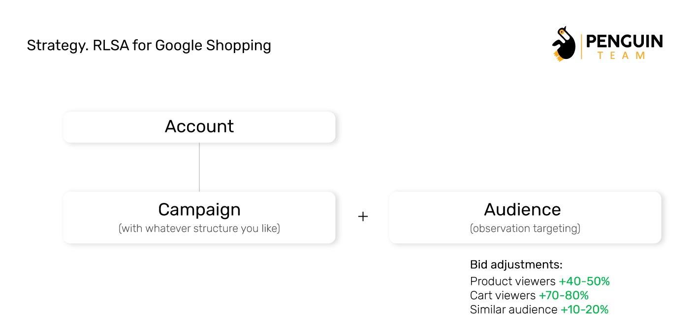 Пошуковий ремаркетинг / RLSA для Google Shopping