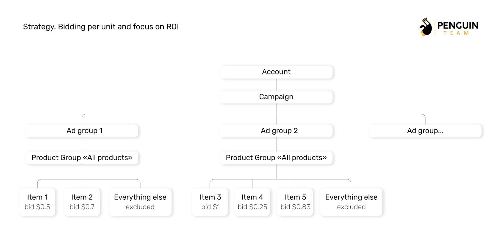 Стратегія призначення ставок по продукту і орієнтиром на ROI
