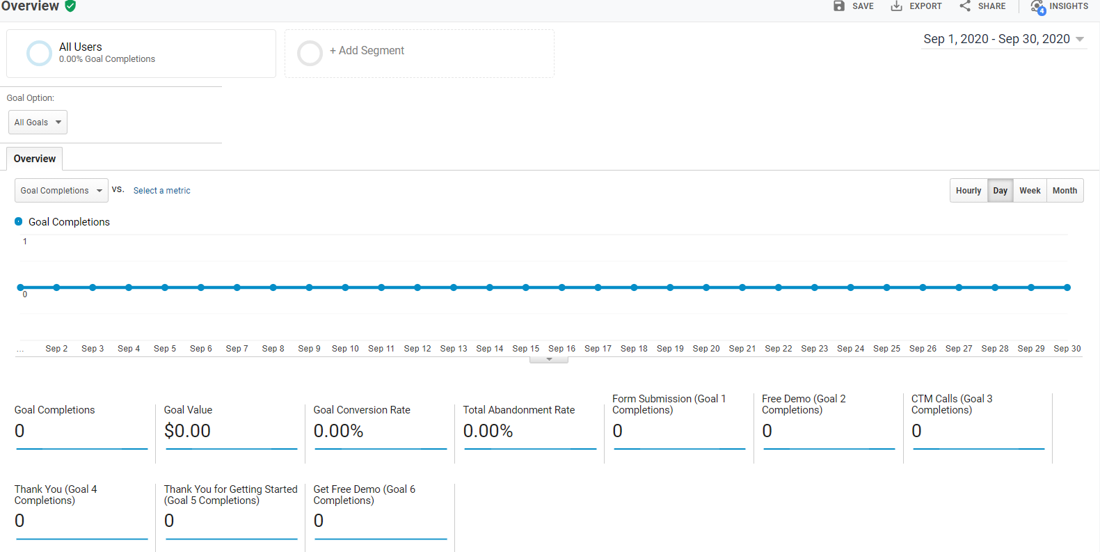 Результати ДО роботи з агентством контекстної реклами Penguin-team в Аналітиці