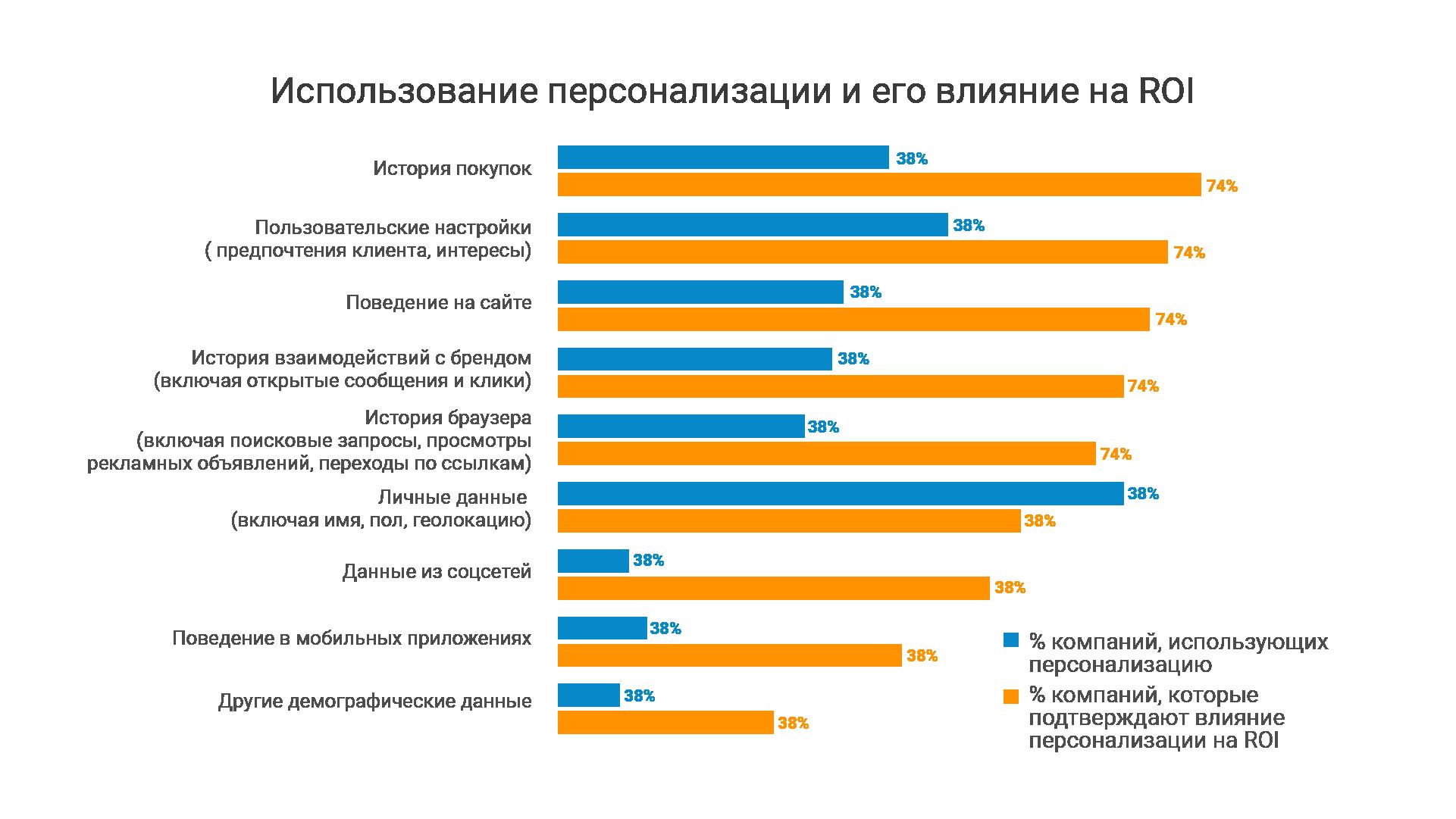 Статистика впливу персоналізації