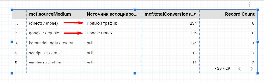Изменение названия источников ассоциированных конверсий