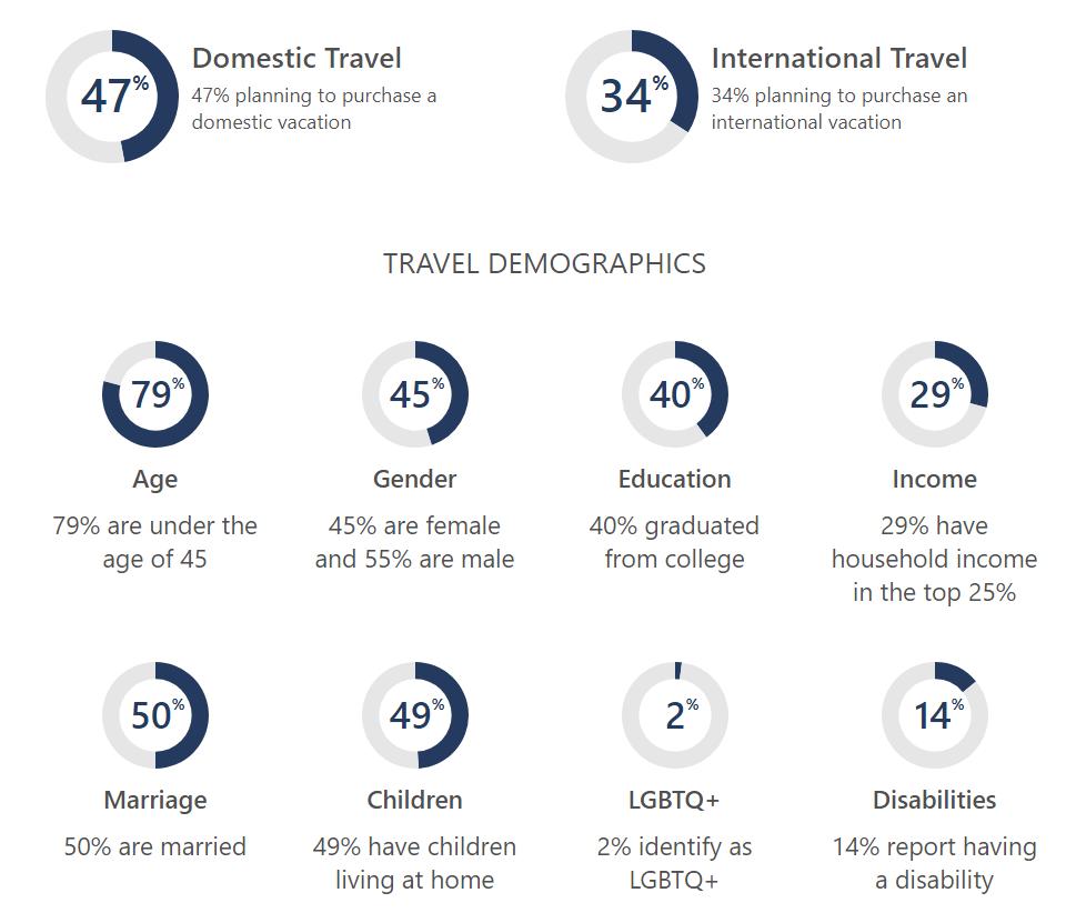 Статистика Microsoft Search Network 2020 в сфере путешествий