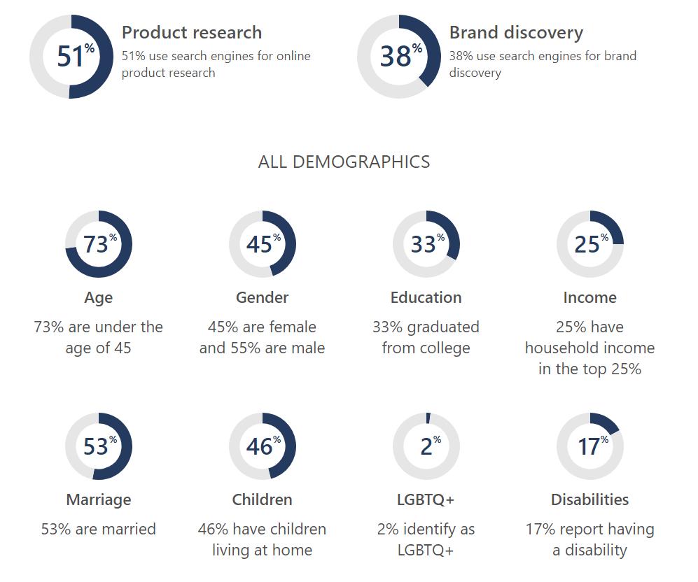 Общая статистика Microsoft Search Network 2020