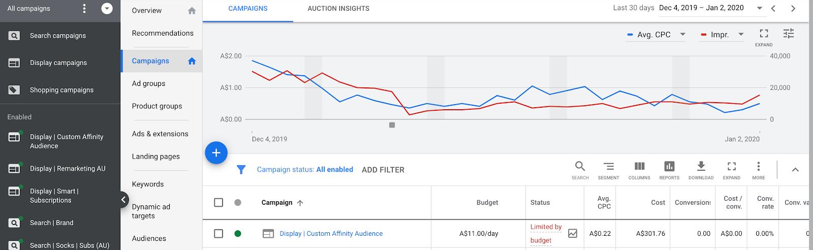 Статус limited by budget в Google Ads