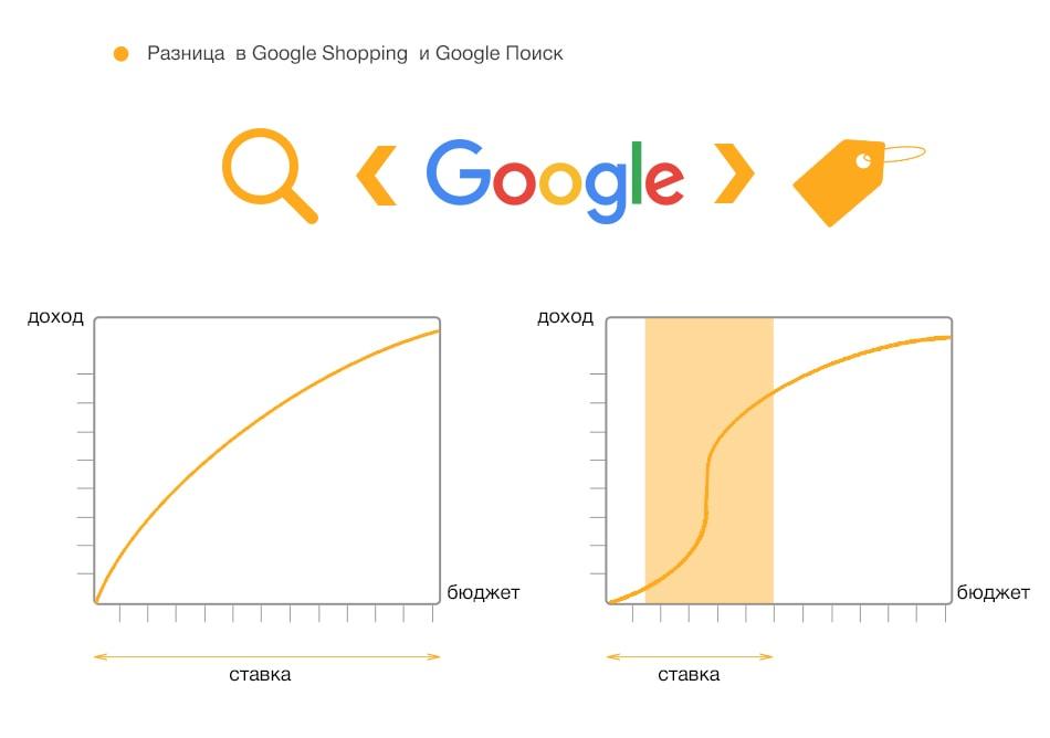 Різниця Google Shopping та Google Пошуку