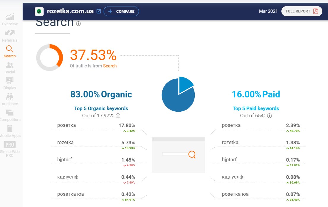 SimilarWeb для анализа конкурентов в РРС