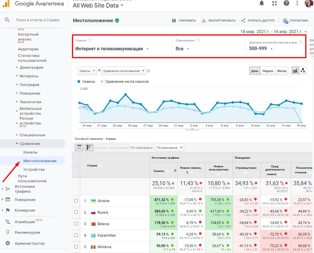 Анализ конкурентов в Google Analytics