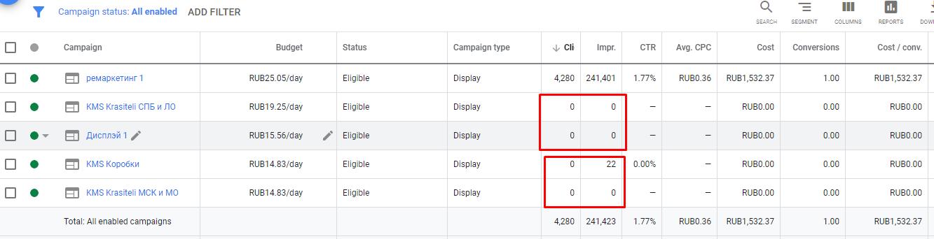 Результати кампаній