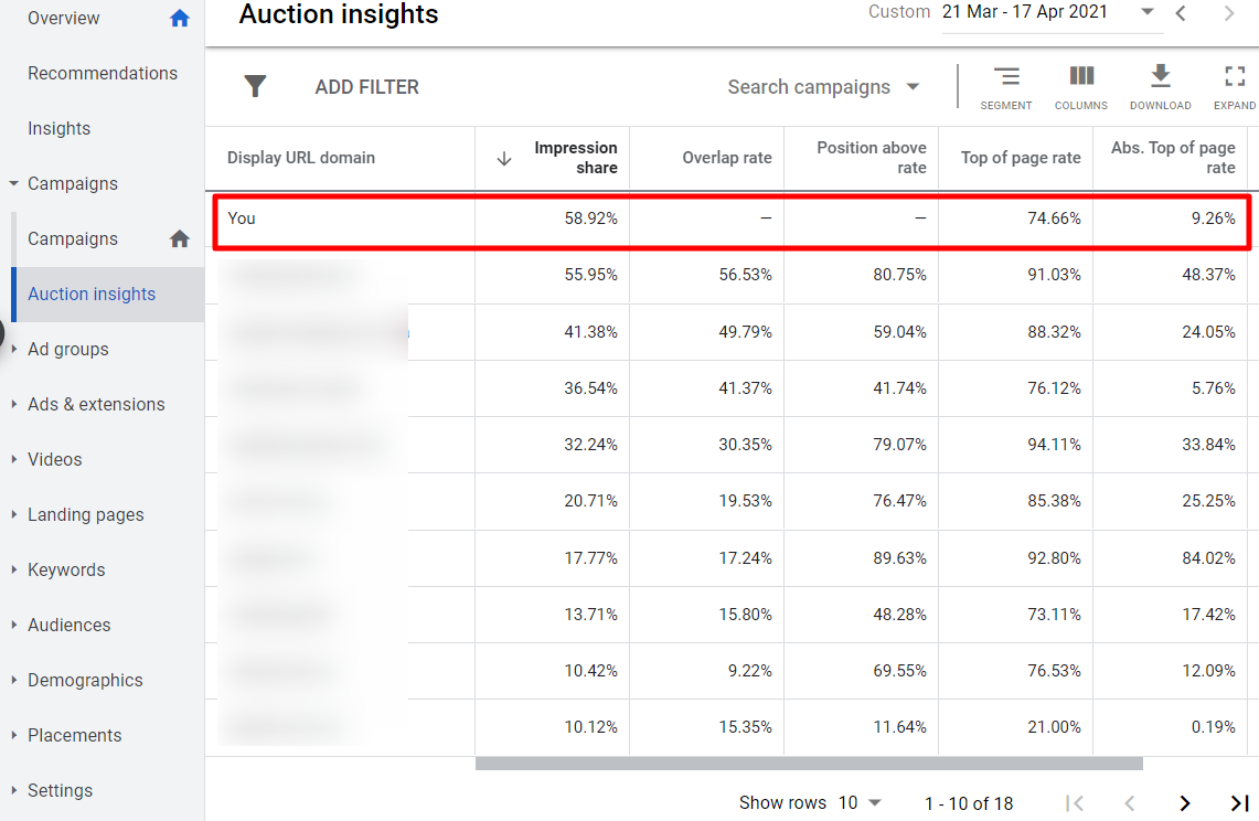Статистика аукционов в Google Рекламе