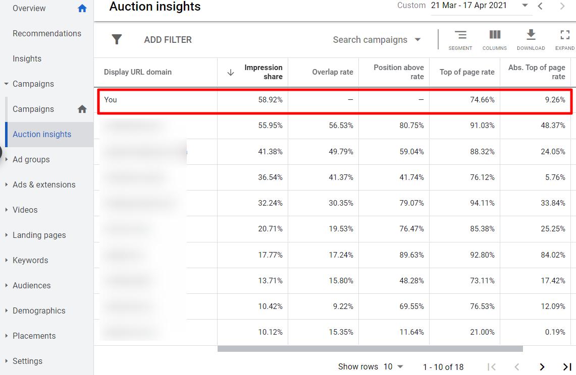 Статистика аукционов в Google Ads
