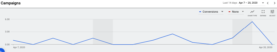 Наблюдение за основными KPI в Google Ads