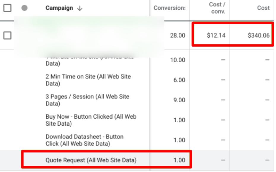 В облік конверсій додані мікро- і макроконверсіі - помилки в Google Ads
