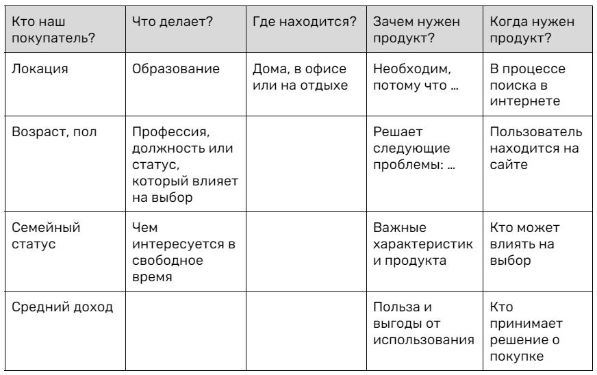 Таблица для определения целевого портрета покупателя