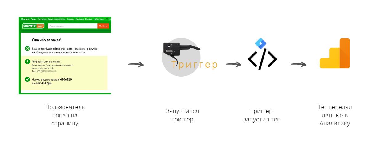 Принцип роботи Диспетчера тегів Google - GTM для початківців