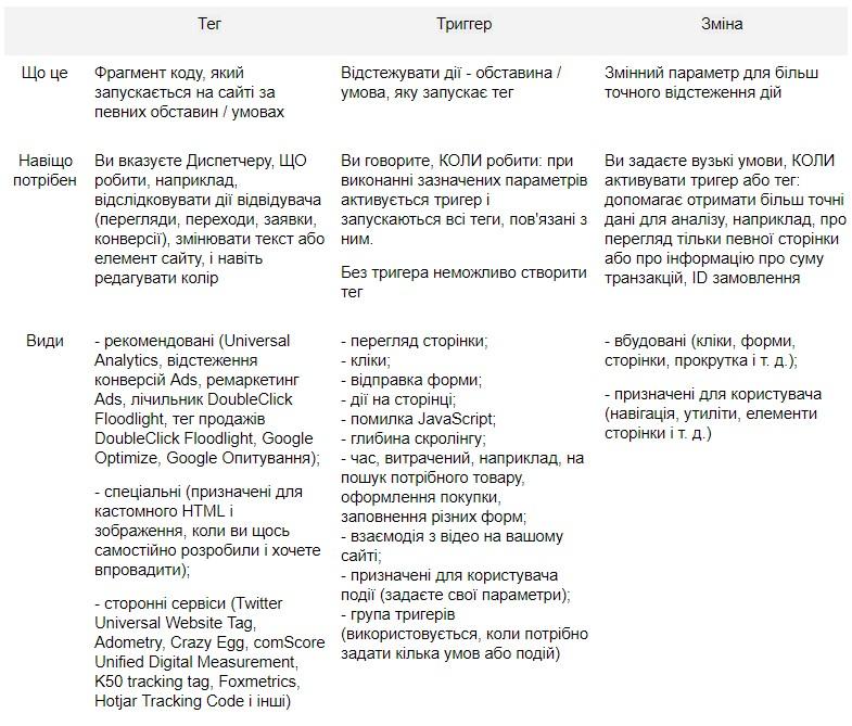 Основний функціонал Менеджера тегів - GTM для початківців