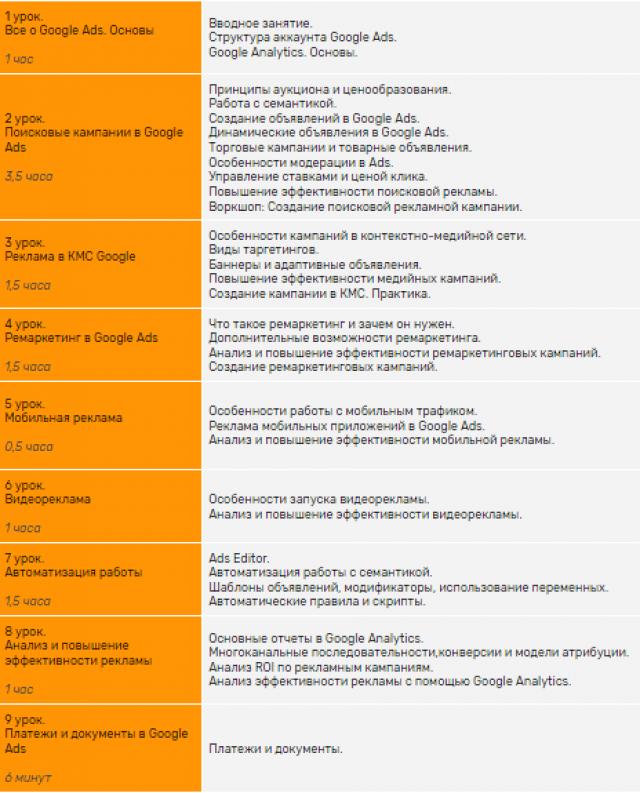 Программа курса от PPC.world