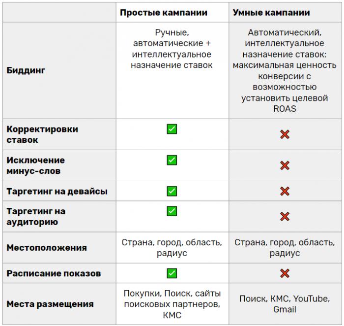 Сравнение простых и умных кампаний