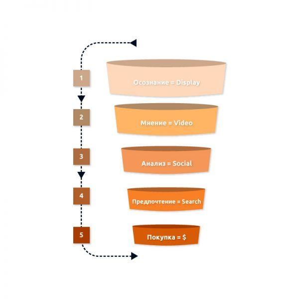 Різні канали - для різних намірів